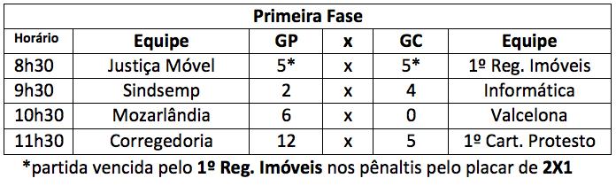 primeira-fase-torneio