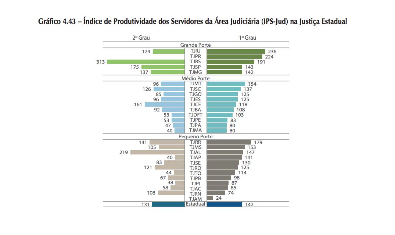 indice-produtividade-servidores